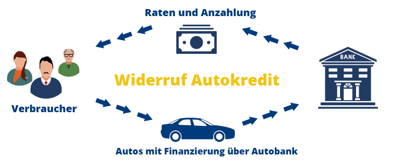 So funktioniert der Autkredit widerruf
